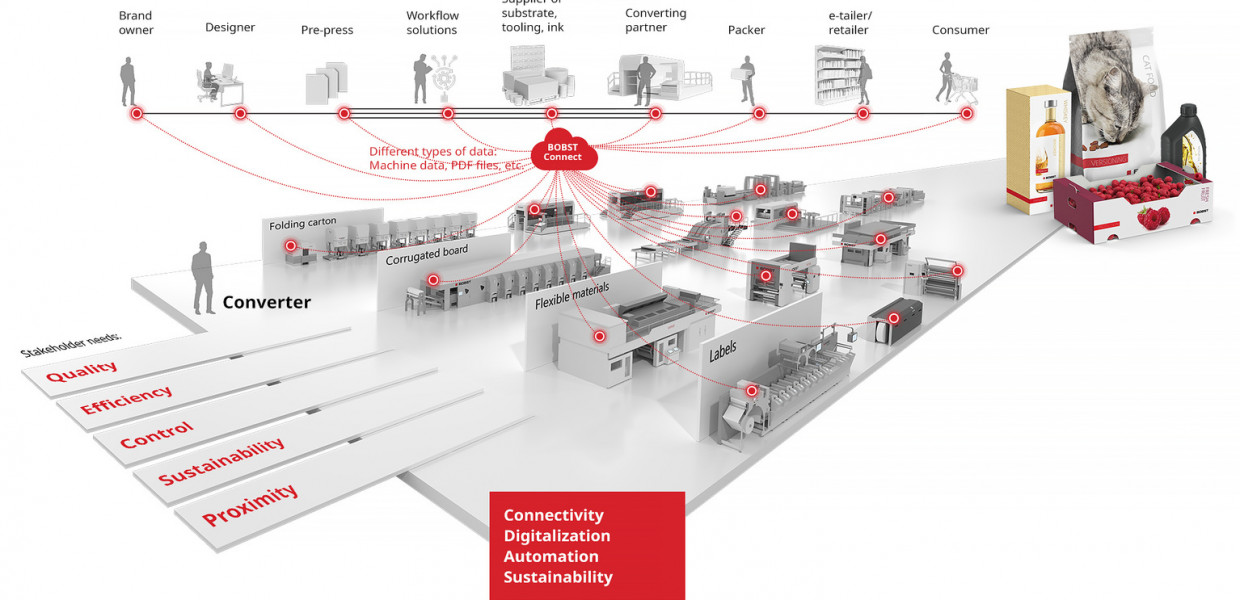 BOBST unveils a new vision for the packaging industry and launches a new range of machines and solutions